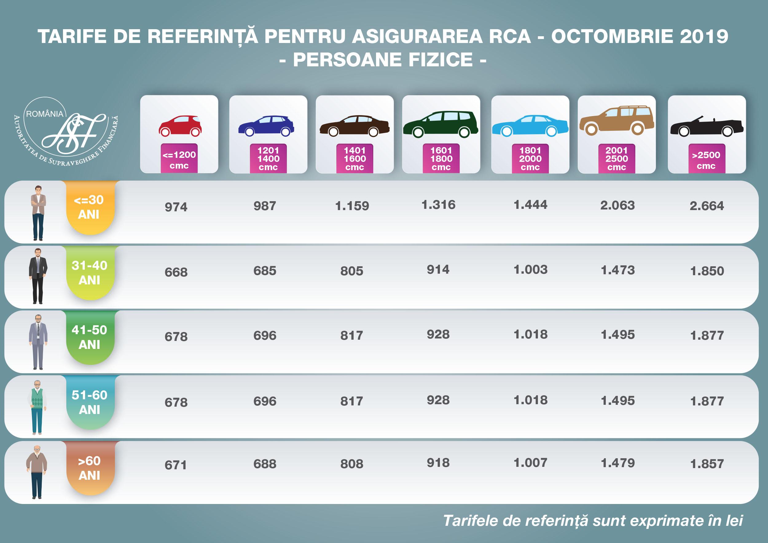 tarife referintaRCA PF   octombrie 2019